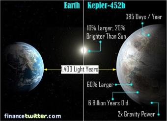 Earth-vs-Kepler-452b-Earth-2.0-Comparison.jpg